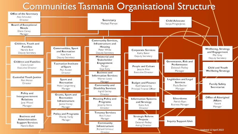 Communities Tasmania Structure