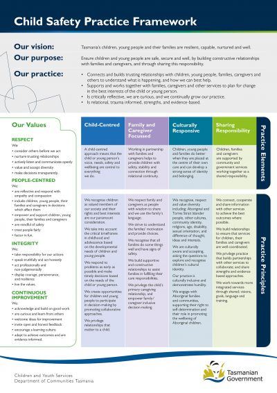 Image of the Child Safety Practice Framework poster. A link to an accessible PDF is above.