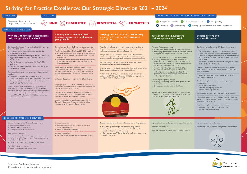 Image of the CYF Strategic Directions Document - an accessible pdf is available.