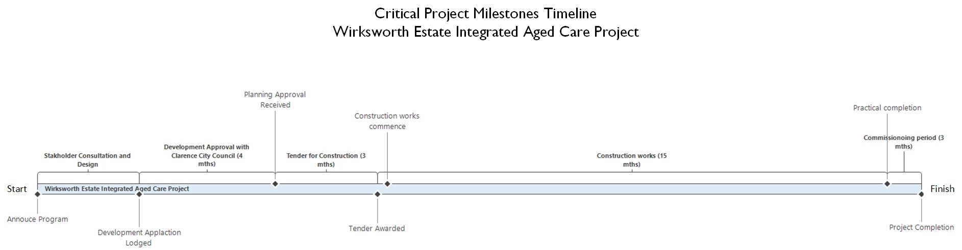image showing key project milestones - as detailed in the table below.