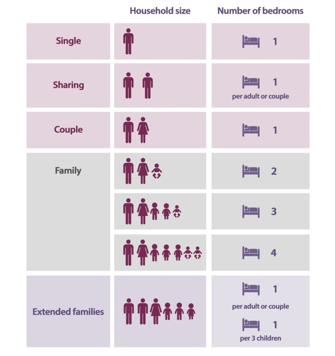 Table showing the number of people per bedrooms. More information in caption.