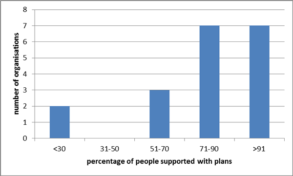 Proportion of people supported with plans