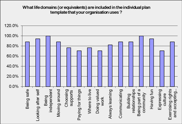 Content of plans - Life Domains