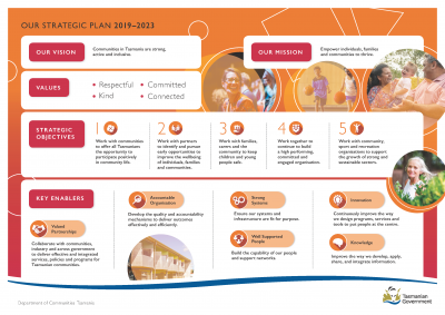 Image of the Strategic Plan Poster - detailed in text above.
