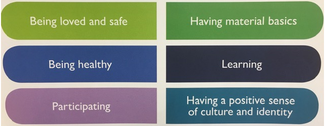 Graphic showing the sections of the Wellbeing Framework - 1)Being loved and safe 2) Having material basics 3) Being healthy 4) Learning 5) Participating 6) Having a positive sense of culture and identity